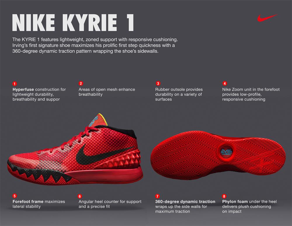 KYRIE 1 PRESSKIT-3; nike kyrie 1 performance review ...